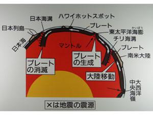 地質フロア3大地が動く
